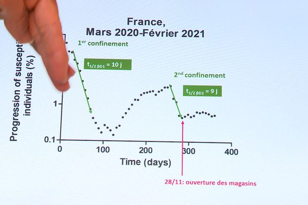 Vitesse de progression ou de régression de l'épidémie de coronavirus en France entre mars 2020 et février 2021