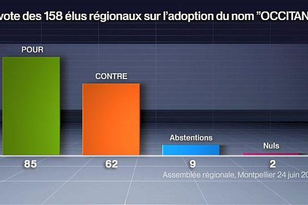 """Les votes pour et contre le nom """"Occitanie"""" pour la région - 24 juin 2016."""