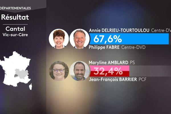 Les résultats du 1er tour des élections départementales dans le canton de Vic-sur-Cère (Cantal).