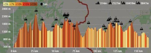 Les différents sommets à franchir tout au long des 160 kilomètres de course