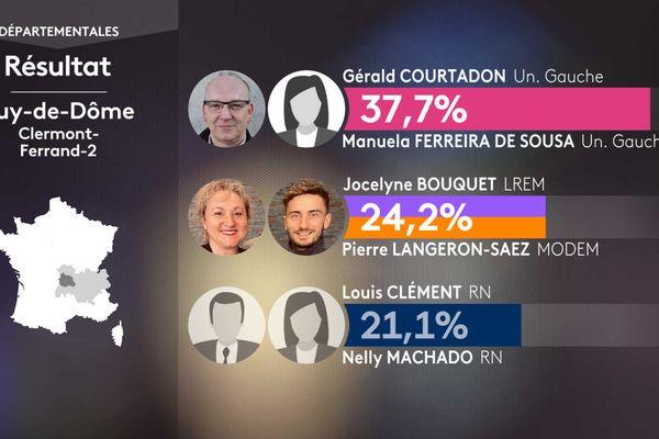 Les résultats du 1er tour dans le canton de Clermont-Ferrand 2.