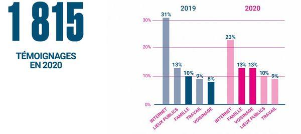 SOS homophobie a recensé 1815 témoignages d'actes LGTBIphobes en 2020, par différents biais