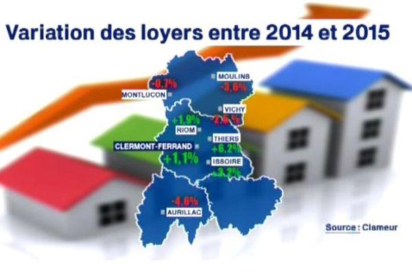 En Auvergne, l n'y a que dans le Puy-de-Dôme que les loyers n'ont pas baissé entre 2014 et 2015.