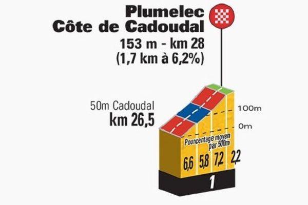 Les derniers Km de l'étape Vannes / Plumelec