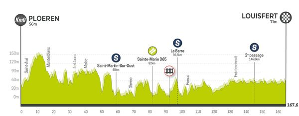 Profil de la 4e étape du Tour de Bretagne