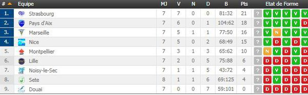 Classement Pro A water-polo