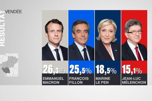 Les résultats au premier tour en Vendée