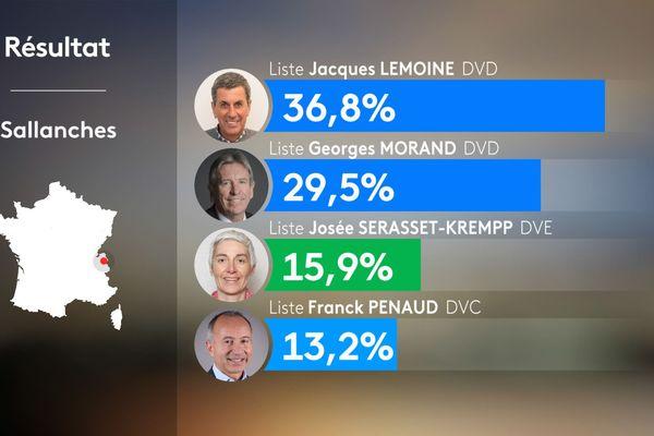 Résultats du 1er tour des municipales 2020 à Sallanches en Haute-Savoie