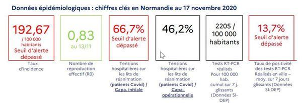 Données épidémiologiques du 17 novembre en Normandie