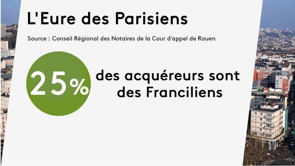 Dans l'Eure, 25% des nouveaux acquéreurs viennent de Paris ou de région parisienne.