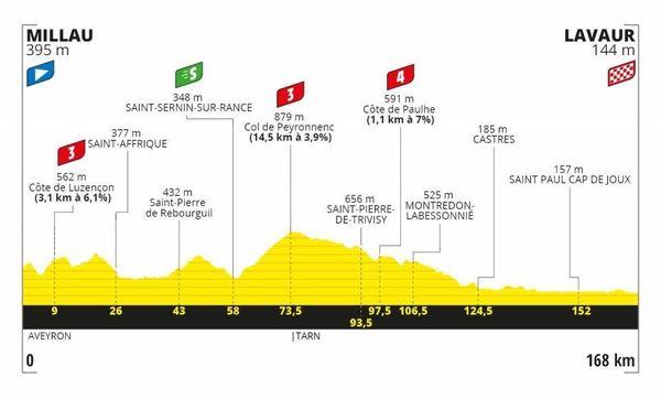 profil de la 7ème étape du Tour de France.