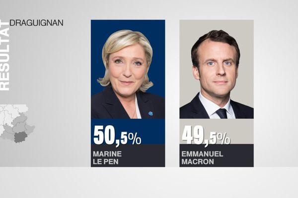 Draguignan : Marine Le Pen en tête des votes lors du 2nd de la présidentielle