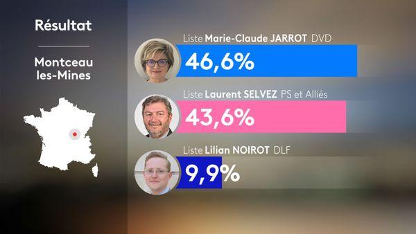 Municipales 2020 2nd tour - Montceau-les-Mines : résultats