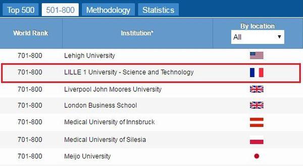 Après le top 500, le classement ne distingue plus les universités rang par rang mais par groupe de 99 places.