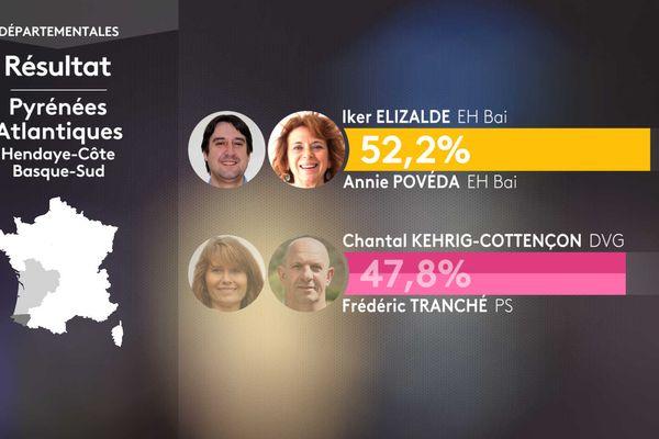 Ce sont les régionalistes basques EH Bai Iker Elizalde et Annie Povéda qui gagnent le canton d'Hendaye dans les Pyrénées-Atlantiques.