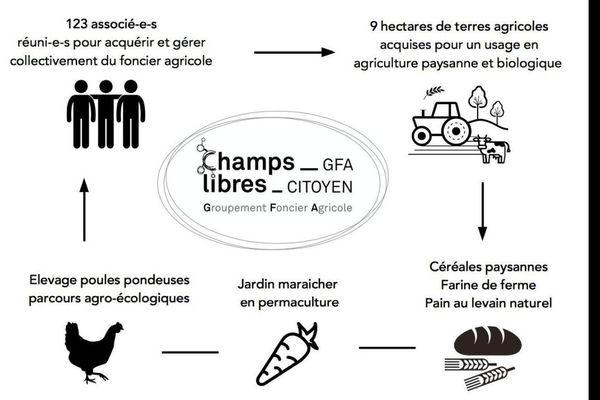 Comment fonctionne le GFA citoyen Champs Libres de Mâlain ?