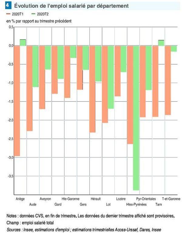 L'évolution de l'emploi par département et par trimestre.
