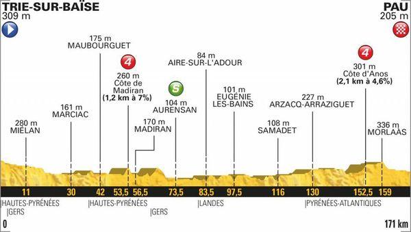 Le profil de la 18e étape du Tour 2018