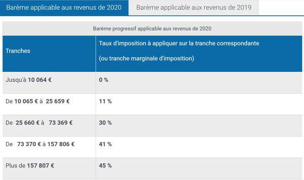 Barème d'imposition applicable aux revenus 2020.
