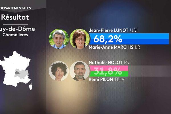 Résultat second tour des élections départementales dans le canton de Chamalières (Puy-de-Dôme).