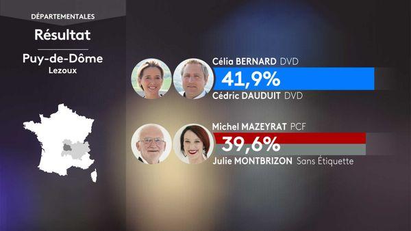 Les résultats du 1er tour des élections départementales à Lezoux (Puy-De-Dôme).