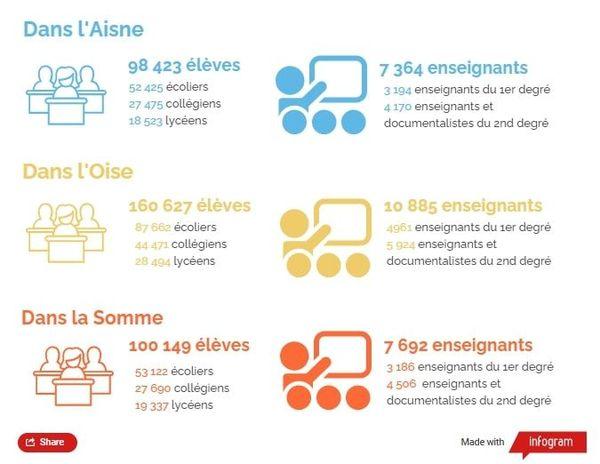 Les chiffres de la rentrée 2020 dans l'Aisne, l'Oise et la Somme