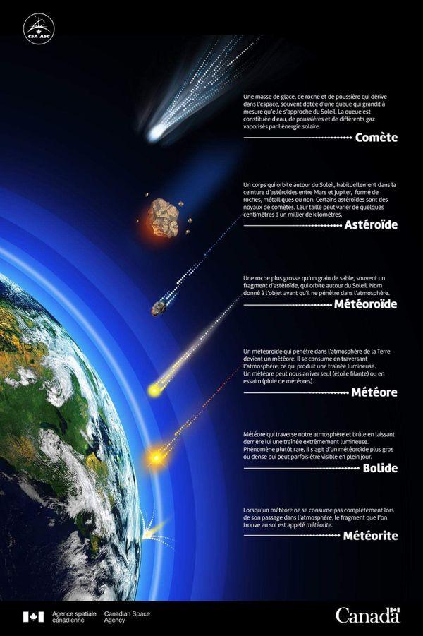 Les différents objets céleste et leurs définitions