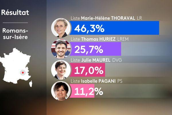 Municipales 2020 : résultats du premier tour à Romans sur Isère dans la Drôme