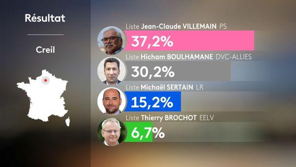 Trois candidats ont obtenu un score suffisant pour accéder au second tour des élections municipales à Creil.