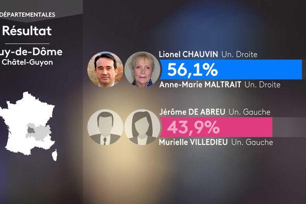 Résultat second tour des élections départementales dans le canton de Châtel-Guyon (Puy-de-Dôme).