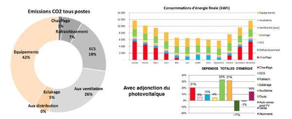 Consommation prévisionnelle d'énergie Cinéma Utopia