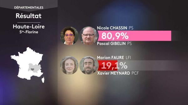 Les résultats du 1er tour des élections départementales à Sainte-Florine (Haute-Loire).
