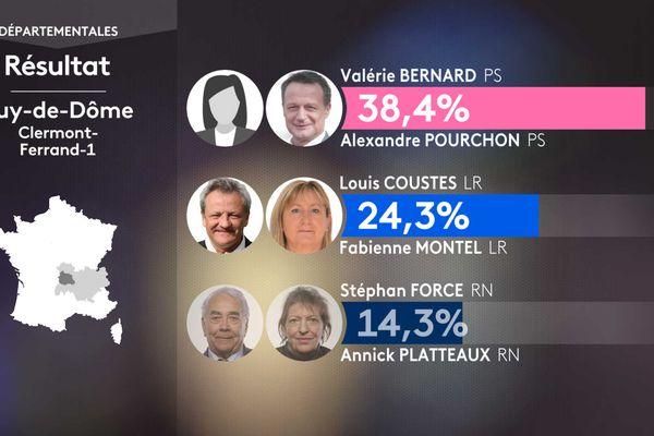 Les résultats du 1er tour dans le canton de Clermont-Ferrand 1.