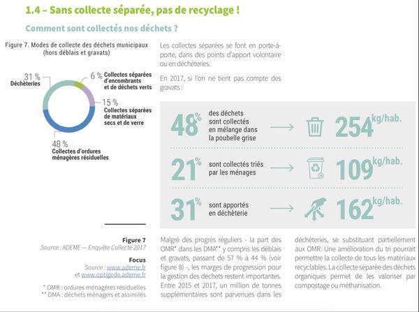 La collecte des déchets en France.