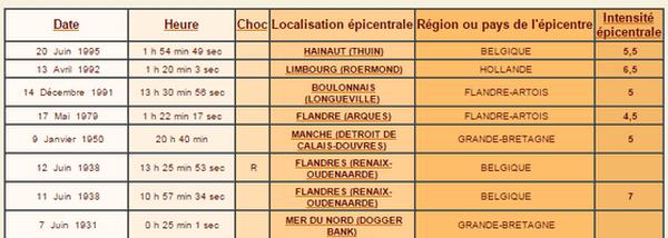 Les séismes dans le Pas-de-Calais depuis 1900.