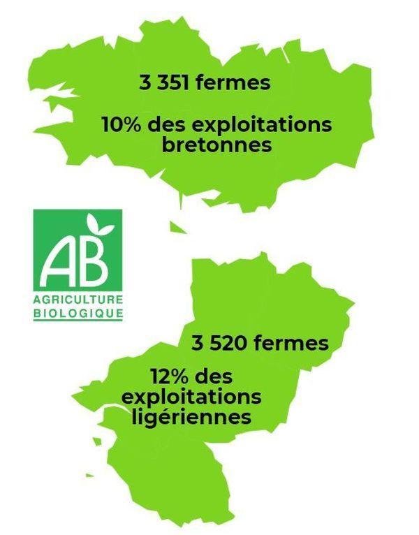 La part du bio dans nos régions en 2019.
