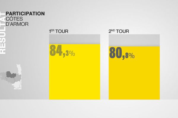 Participation dans les Côtes-d'Armor au second tour de l'élection présidentielle 2017.