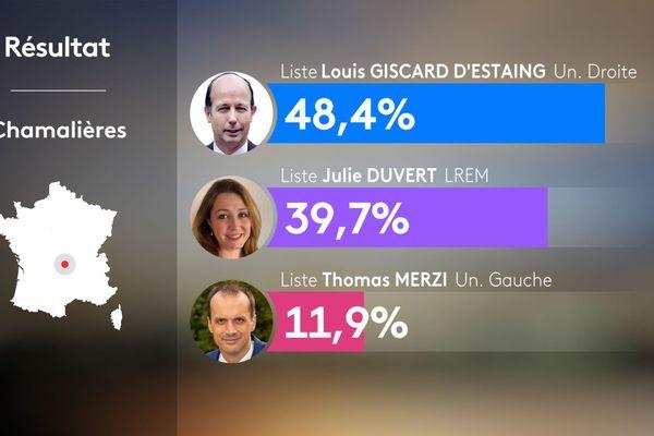 Au 2e tour des municipales 2020 à Chamalières dans le Puy-de-Dôme, le maire sortant Louis Giscard d'Estaing a été réélu.