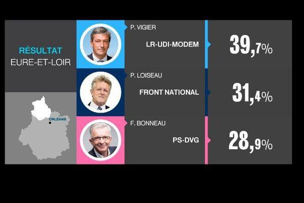 Les résultats du second tour des élections régionales dans l'Eure-et-Loir