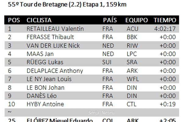 Le top 10 de la première étape du Tour de Bretagne dans lequel figurent trois amateurs bretons: Jean-Louis LE NY (7e place), Johan LE BON (8e) et Léo DANES (9e).