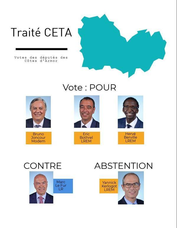 CETA : le vote des députés des Côtes d'Armor