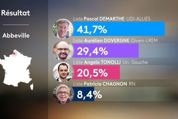 Résultat du second tour des élections municipales à Abbeville