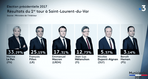 Résultats du 1er tour de l'élection présidentielle en 2017.