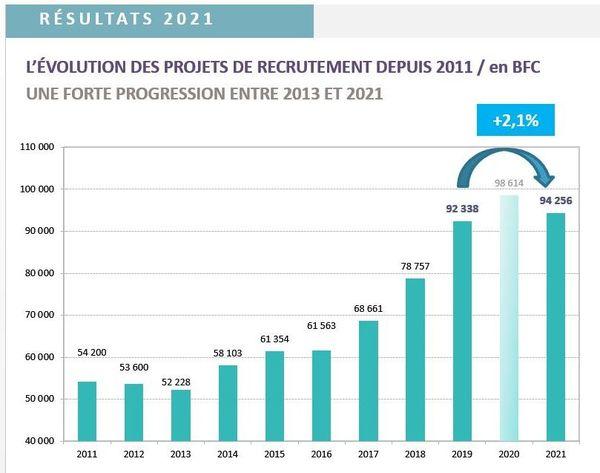 L'année 2021 se montre plus favorable aux projets de recrutement, qui repartent avec une hausse notable (+2000) par rapport à 2019