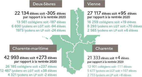 Prévisions d'effectifs second degré en Poitou-Charentes à la rentrée 2021.
