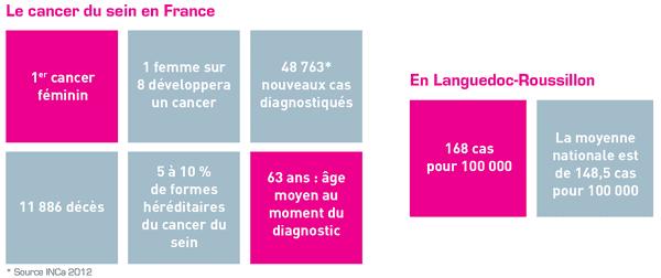 En Languedoc-Roussillon, l'institut du cancer de Montpellier recense 168 cas de cancer du sein pour 100.000
