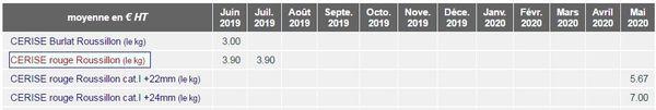 Cette année, la cerise se monnaie presque deux fois plus cher qu'en 2019.