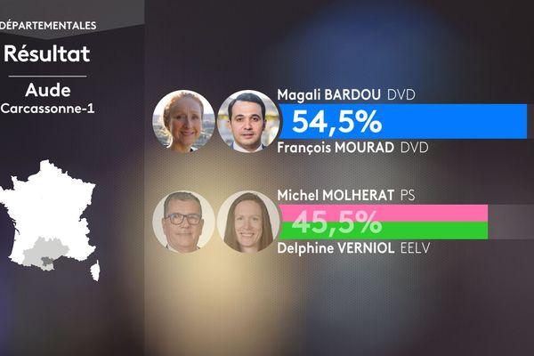Résultats du second  tour des élections départementales pour le canton de Carcassonne 1 le 27 juin 2021 : Magali Bardou et François Mourad (DVD) font 54,5% des voix.