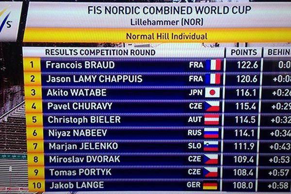 Les français en pole position pour le 10 km de ski de fond