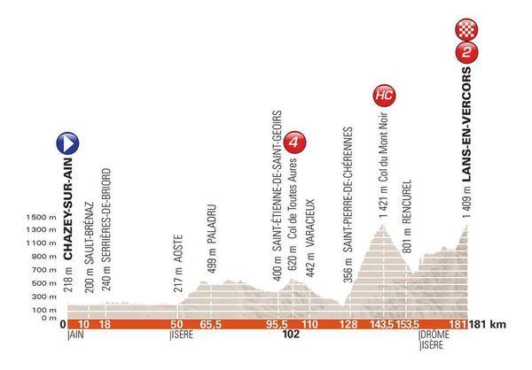 Critérium du Dauphiné 2018 - Le profil de la 4e étape